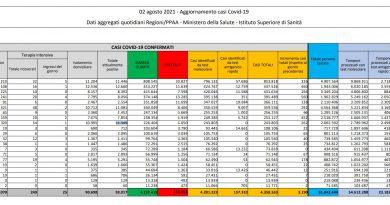 In Italia 3.190 casi e 20 decessi, ricoveri tornano sopra quota 2mila
