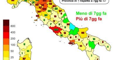 Coronavirus. In Italia il 2 agosto nelle ultime 24 ore i nuovi contagi 3.190, i decessi sono 23