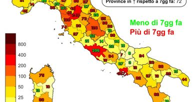 Coronavirus. In Italia il 4 agosto nelle ultime 24 ore i nuovi contagi 6.596, i decessi sono 21