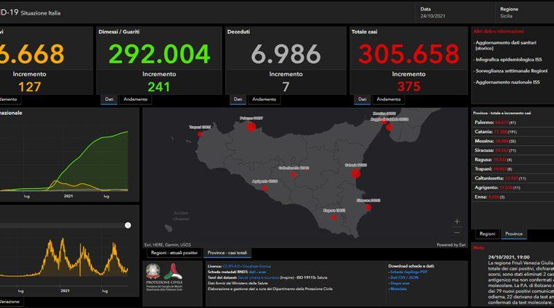 Coronavirus. In Sicilia il 24 ottobre nelle ultime 24 ore i nuovi contagi sono 375, i decessi sono 7